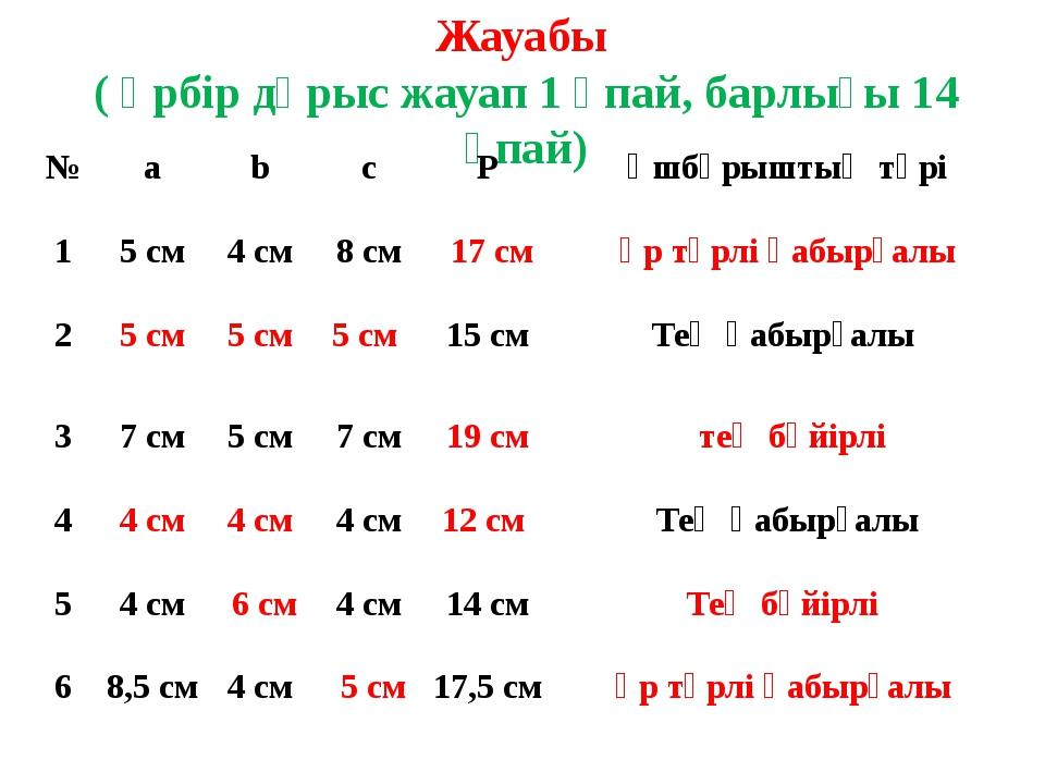 Жауабы ( әрбір дұрыс жауап 1 ұпай, барлығы 14 ұпай) № a b c P Үшбұрыштың түрі...