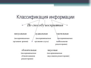 Классификация информации По способу восприятия визуальная аудиальная тактильн