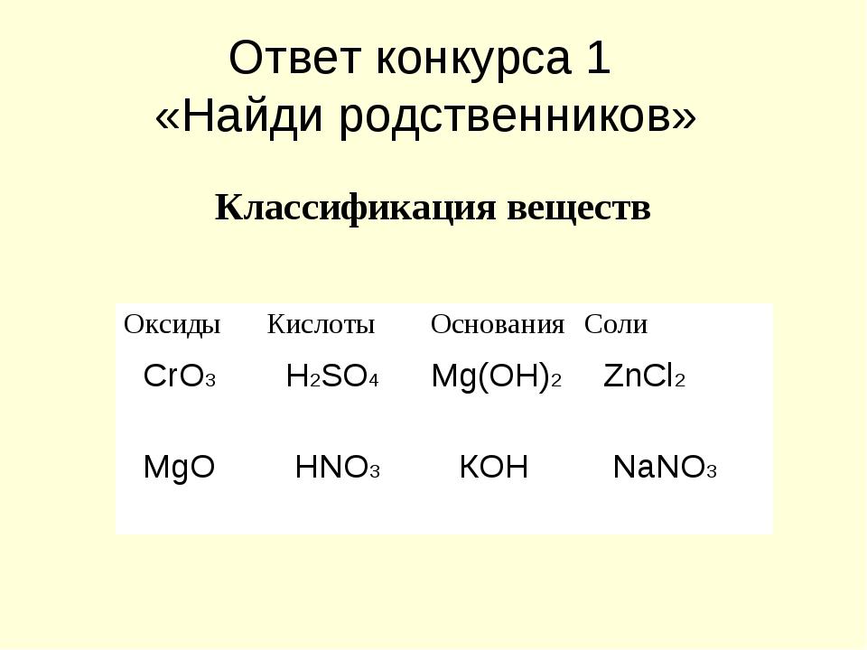Ответ конкурса 1 «Найди родственников» Классификация веществ ОксидыКислотыО...