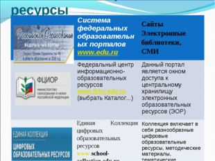 Полезные Интернет-ресурсы Система федеральных образовательных порталов www.e