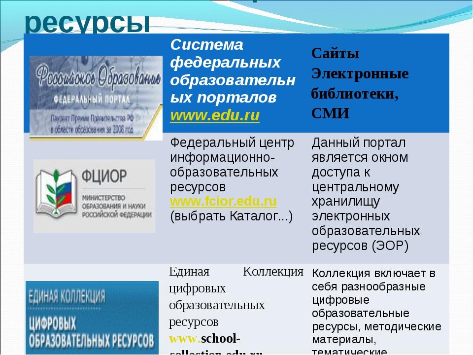 Полезные Интернет-ресурсы Система федеральных образовательных порталов www.e...