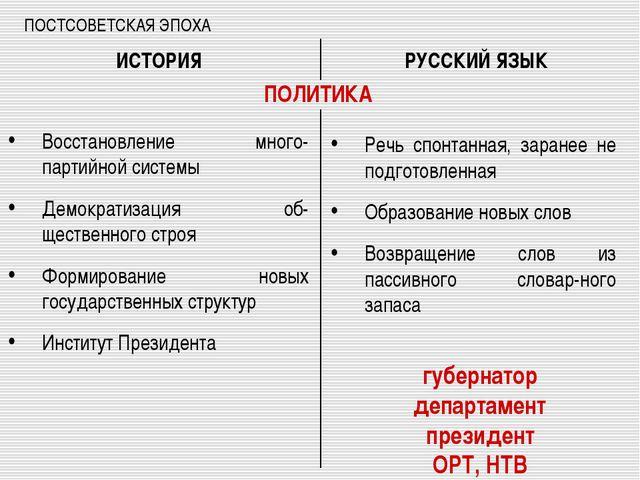 ПОСТСОВЕТСКАЯ ЭПОХА Восстановление много-партийной системы Демократизация об-...