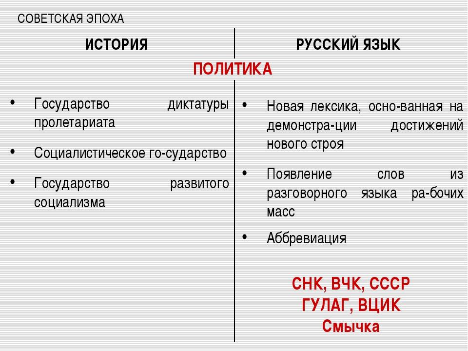 СОВЕТСКАЯ ЭПОХА Государство диктатуры пролетариата Социалистическое го-сударс...