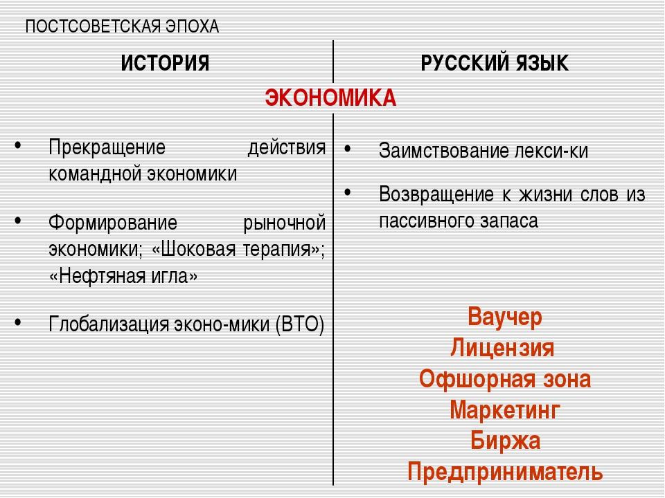ПОСТСОВЕТСКАЯ ЭПОХА Прекращение действия командной экономики Формирование рын...