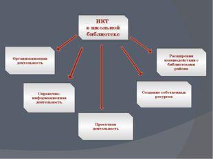 ИКТ в школьной библиотеке Организационная деятельность Расширения взаимодейст