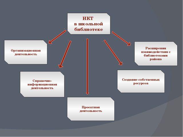 ИКТ в школьной библиотеке Организационная деятельность Расширения взаимодейст...