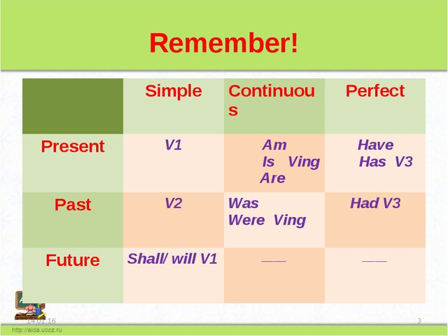 Remember! * * 	Simple	Continuous	Perfect Present	V1	Am Is Ving Are 	Have Has...