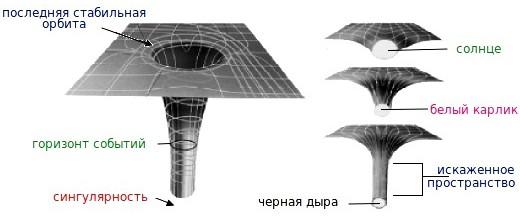 Примеры гравитационных воронок