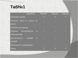 Таб№1 Варианты Критерии оценкиВариант 1Вариант 2Вариант 3 Наличие заказа