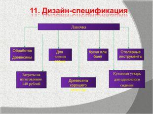 Лавочка Затраты на изготовление 140 рублей Кухонная утварь для одиночного сид
