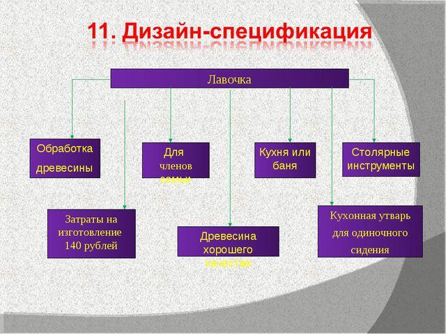 Лавочка Затраты на изготовление 140 рублей Кухонная утварь для одиночного сид...