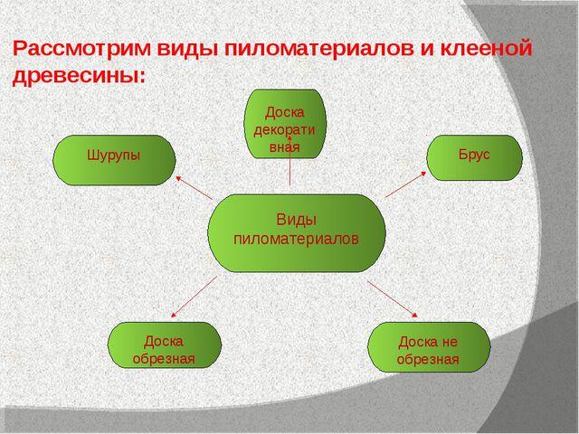 Доска декоративная Шурупы Брус Доска не обрезная Виды пиломатериалов Доска об...