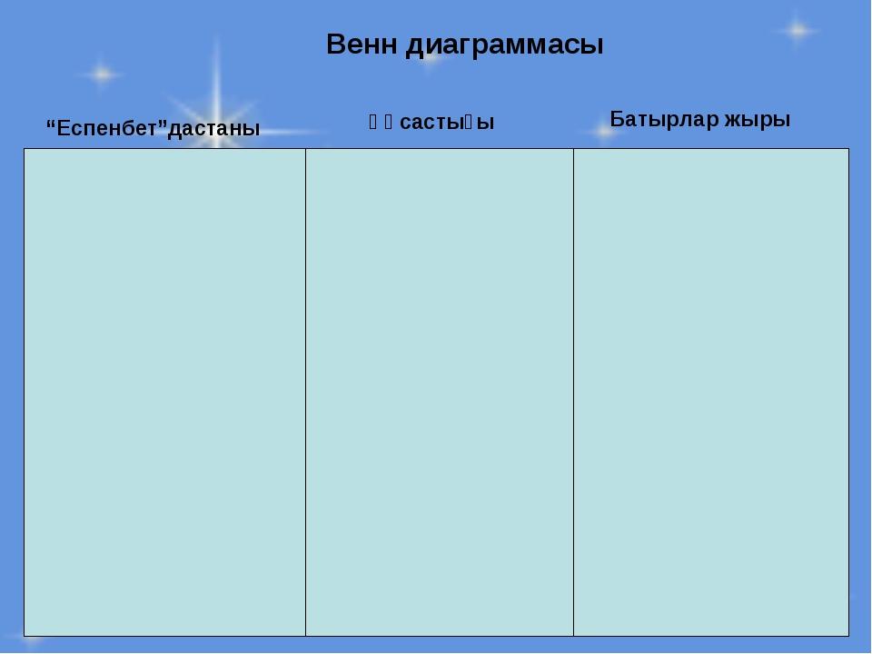 """Венн диаграммасы """"Еспенбет""""дастаны Батырлар жыры Ұқсастығы"""
