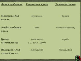 Линия сравненияРукописная книгаПечатная книга Материал для письмапергамент