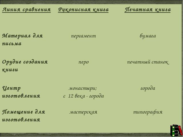 Линия сравненияРукописная книгаПечатная книга Материал для письмапергамент...