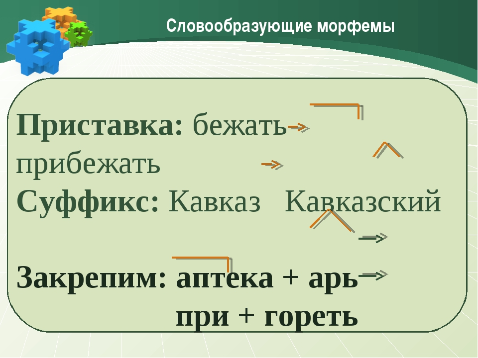 Словообразующие морфемы Приставка: бежать прибежать Суффикс: Кавказ Кавказски...