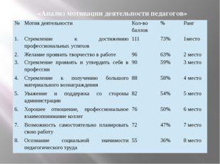 «Анализ мотивации деятельности педагогов» № Мотив деятельности Кол-во баллов