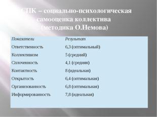 «СПК – социально-психологическая самооценка коллектива (методика О.Немова) По