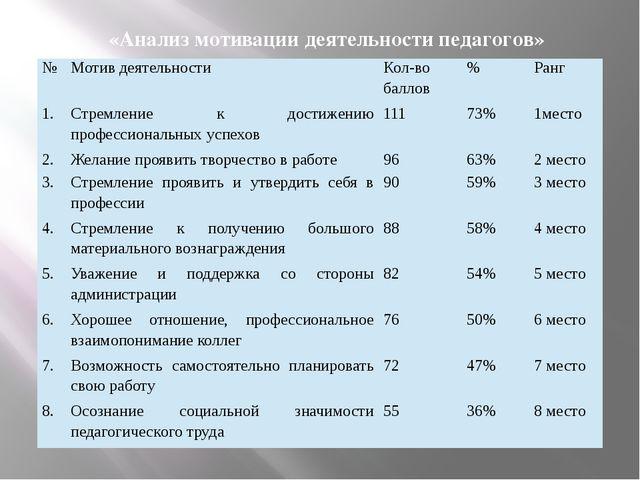 «Анализ мотивации деятельности педагогов» № Мотив деятельности Кол-во баллов...