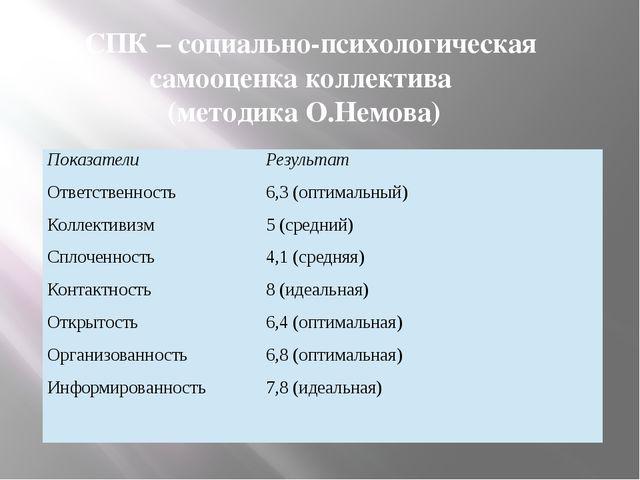 «СПК – социально-психологическая самооценка коллектива (методика О.Немова) По...