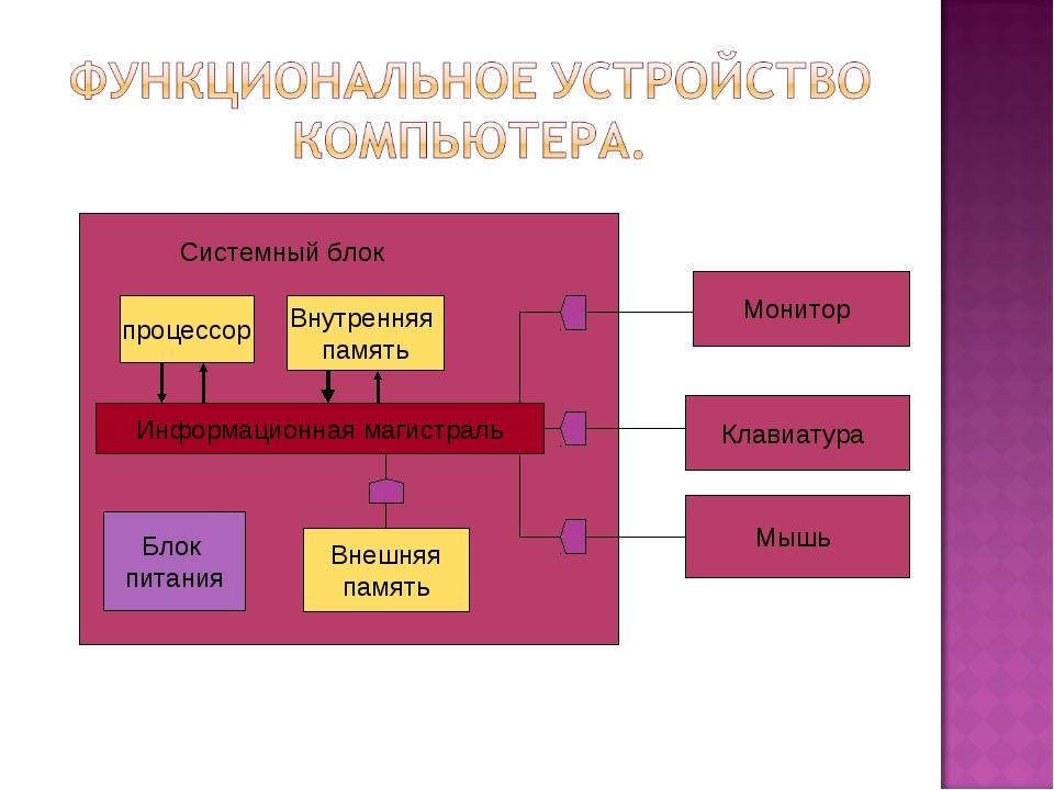 Системный блок процессор Внутренняя память Информационная магистраль Блок пит...