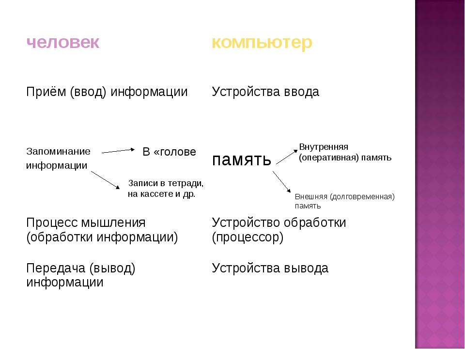 В «голове Записи в тетради, на кассете и др. Внутренняя (оперативная) память...