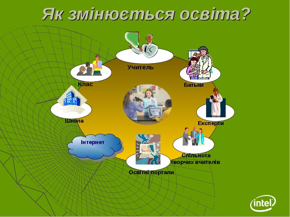 Як змінюється освіта? Клас Спільнота творчих вчителів Батьки Експерти Інтерне...