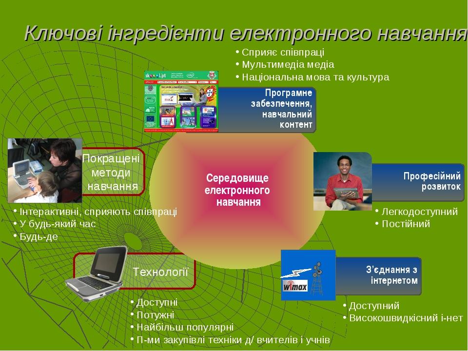 Технології Ключові інгредієнти електронного навчання З'єднання з інтернетом П...