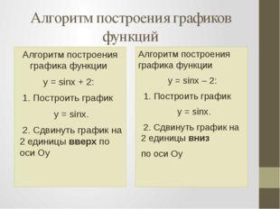 Алгоритм построения графиков функций Алгоритм построения графика функции y =