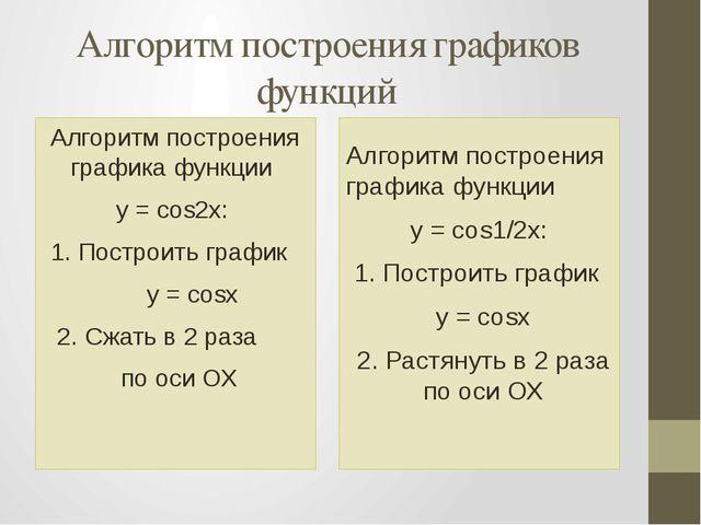 Алгоритм построения графиков функций Алгоритм построения графика функции y =...