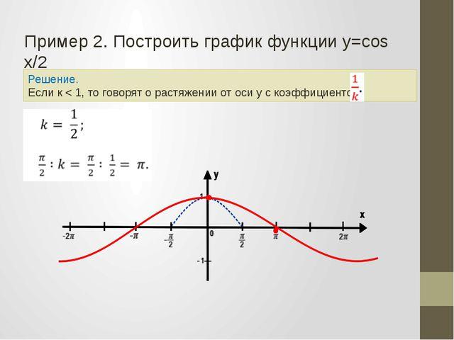 Решение. Если к < 1, то говорят о растяжении от оси у с коэффициентом Пример...