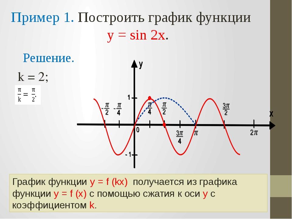 Пример 1. Построить график функции у = sin 2x. Решение. k = 2;  График функц...