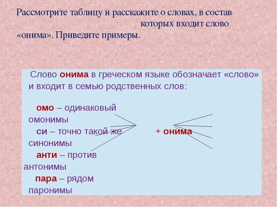 Рассмотрите таблицу и расскажите о словах, в состав которых входит слово «он...
