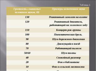 Таблица 2. Громкость слышимых человеком звуков, дБПримеры источников звука