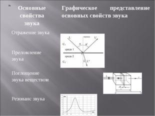 №Основные свойства звукаГрафическое представление основных свойств звука О