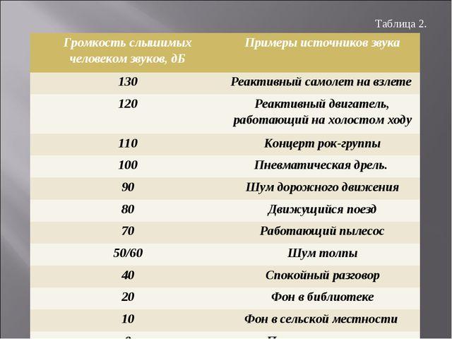 Таблица 2. Громкость слышимых человеком звуков, дБПримеры источников звука...