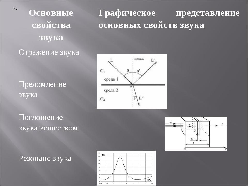 №Основные свойства звукаГрафическое представление основных свойств звука О...