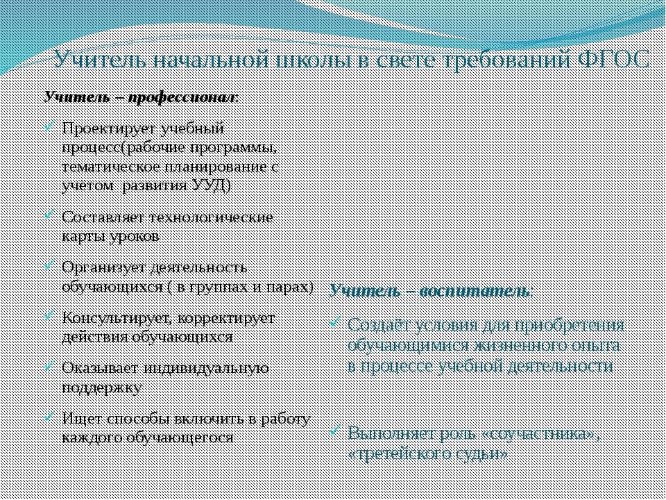 Учитель начальной школы в свете требований ФГОС Учитель – профессионал: Проек...