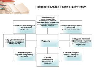 Профессиональные компетенции учителя 1.Владение содержанием и методологией пр