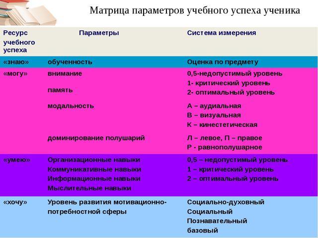 Матрица параметров учебного успеха ученика Ресурс учебного успеха Параметры С...