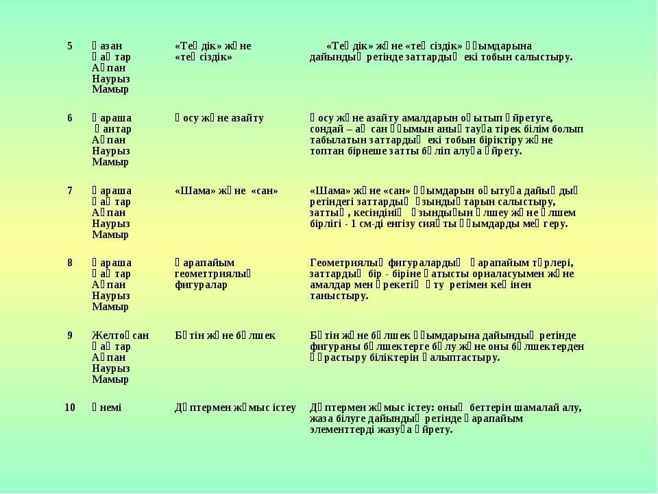 5Қазан Қаңтар Ақпан Наурыз Мамыр «Теңдік» және «теңсіздік»«Теңдік» және «т...