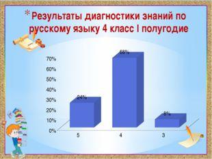 Результаты диагностики знаний по русскому языку 4 класс I полугодие