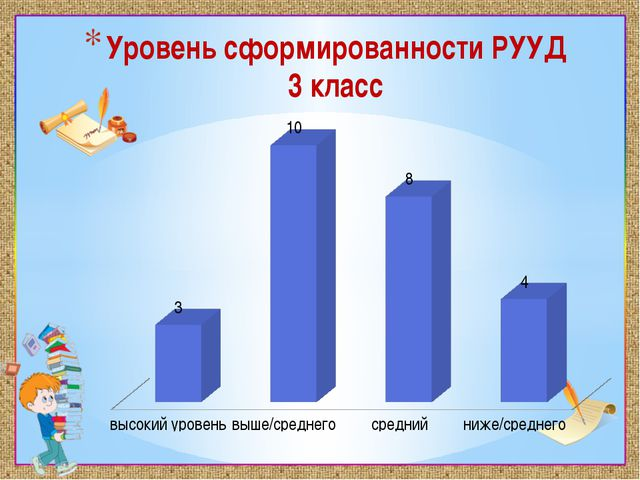 . Уровень сформированности РУУД 3 класс
