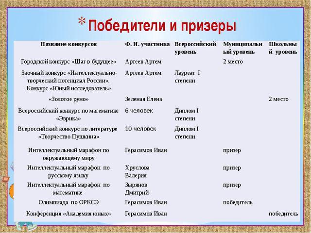 Победители и призеры Название конкурсов Ф. И. участника Всероссийский уровень...