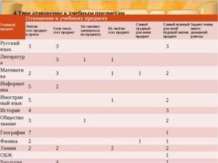 4.Твое отношение к учебным предметам Учебный предметОтношение к учебному пре