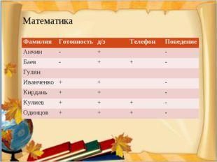 Математика ФамилияГотовностьд/зТелефонПоведение Анчин-+- Баев-++