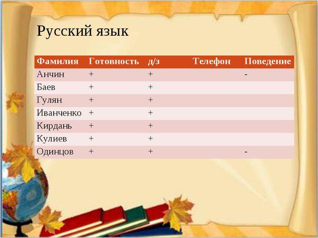 Русский язык ФамилияГотовностьд/зТелефонПоведение Анчин++- Баев++...