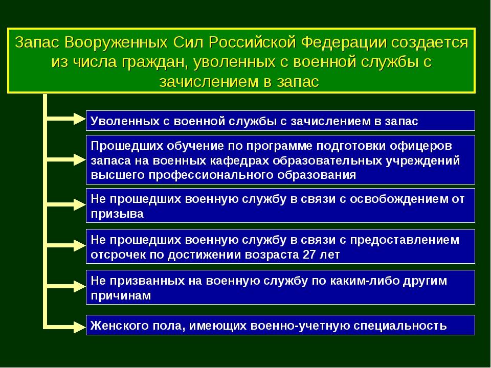 Запас Вооруженных Сил Российской Федерации создается из числа граждан, уволен...
