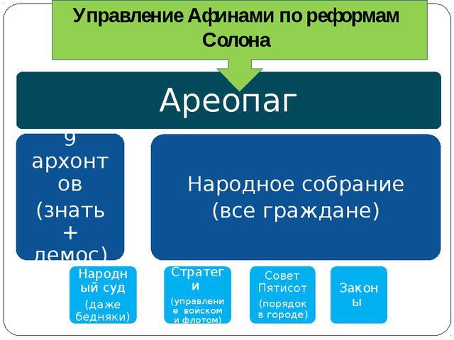 Управление Афинами по реформам Солона