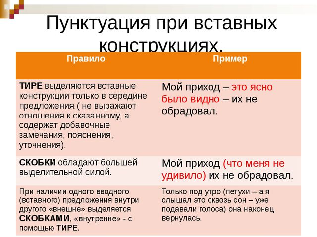Пунктуация при вставных конструкциях. Правило Пример ТИРЕвыделяются вставные...